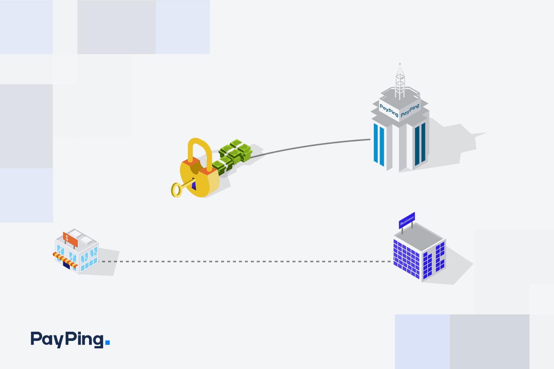 قابلیت مسدودسازی پول در سرویس مدیریت پرداخت پیپینگ