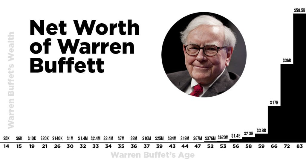 ثروت وارن بافت / warren buffett wealth