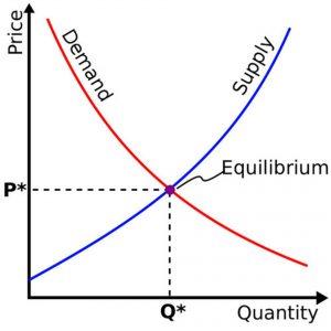 نمودار عرضه و تقاضا در علم اقتصاد