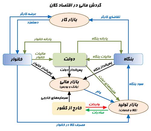 چرخه اقتصاد کلان