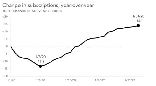 مقادیر منفی در گراف