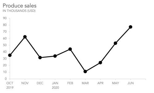 گروه بندی داده های نمودار خطی